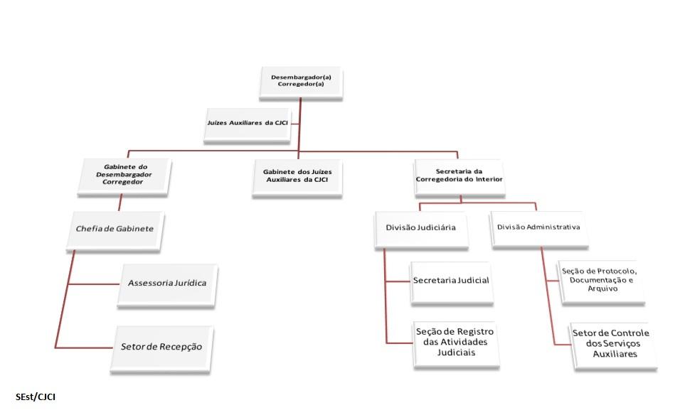 Organograma é o gráfico que representa a estrutura formal de uma organização, no caso, a Corregedoria de Justiça das Comarcas do Interior.