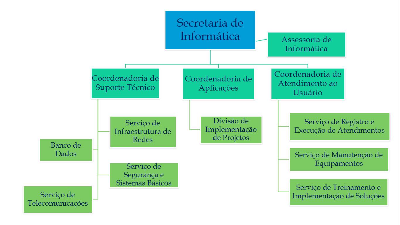 Organograma Secretaria de Informática